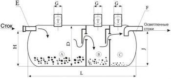 Канализационные септики из бетонных колец